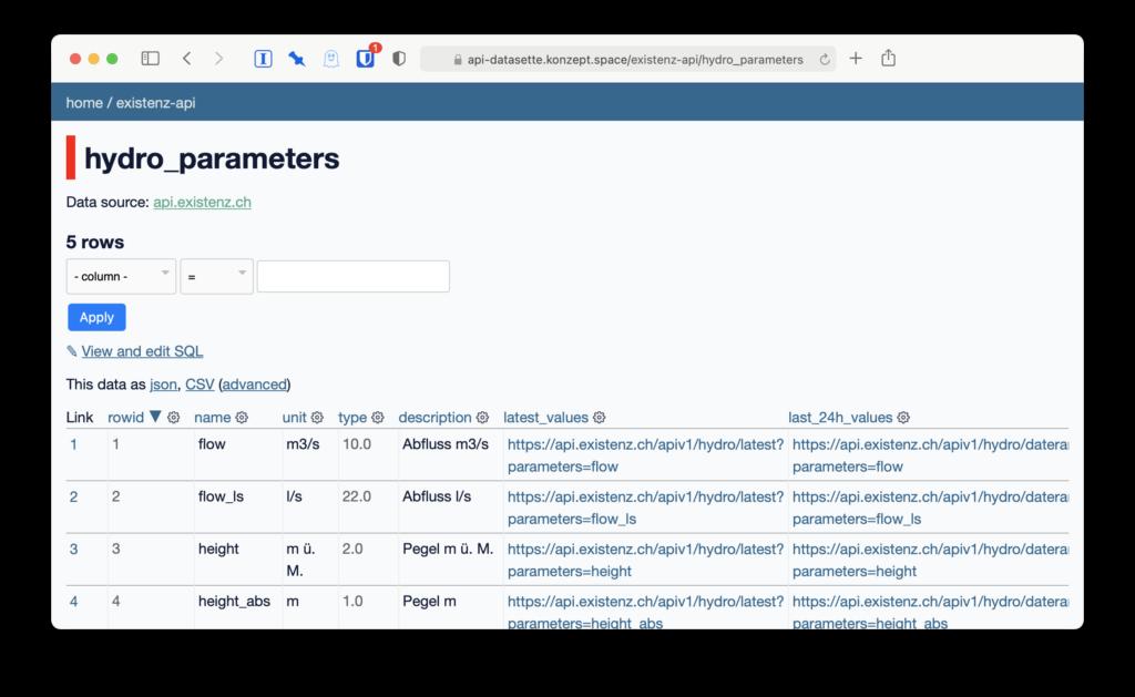 Screenshot api-datasette für hydro_parameters